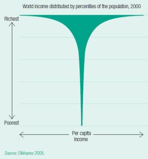 human development report2005