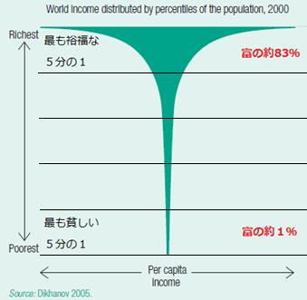 図1:人間開発報告書2005