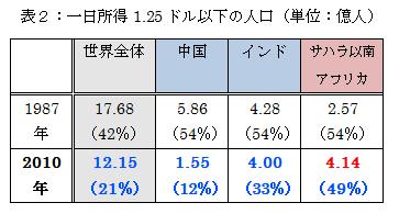 表2:一日所得1,25ドル以下の人口
